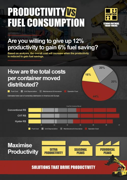 Hyster offers operational savings with a balance between productivity and fuel consumption