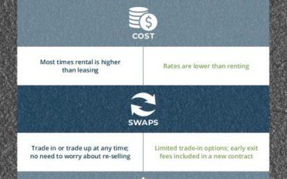 Renting versus Leasing infographic