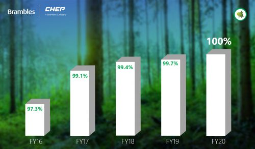 Brambles hits its 2020 goal of 100% certified sustainable timber sources