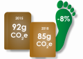 Significant improvement of environmental footprint of paper sacks