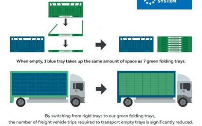 Transporting fruits and vegetables becomes more sustainable