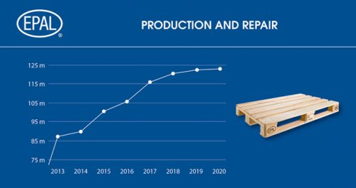 EPAL pallet production increases despite Covid-19 pandemic